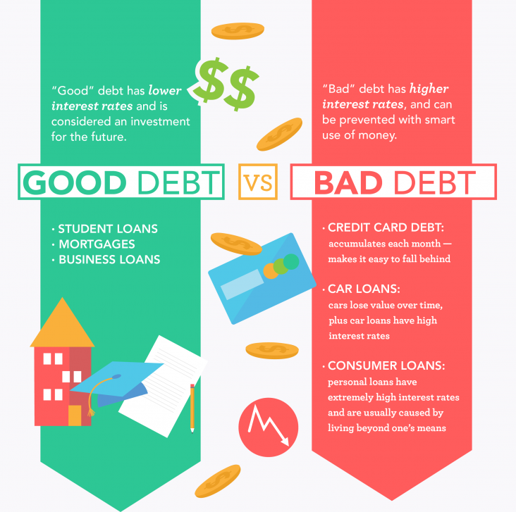 The Untold Benefits of Good Debt: Borrowing Can Be a Good Thing!